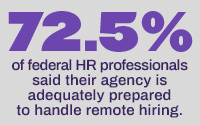 72.5 of federal HR professionals said their agency isadequately preparedto handle remote hiring.
